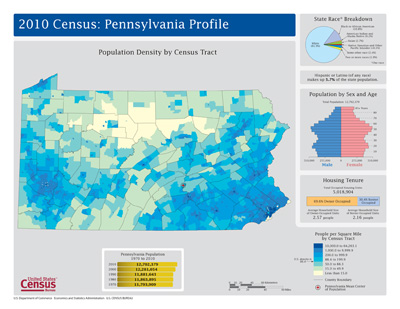 image of Pennsylvania Profile map and graphs