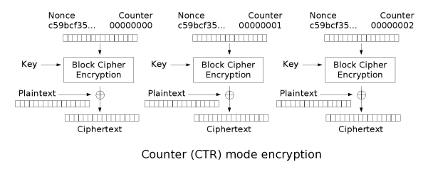 Ctr encryption.png