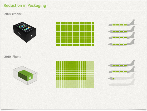 Reduction in Packaging
