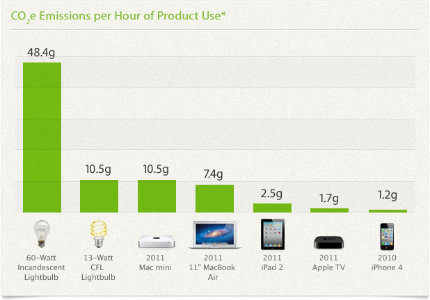 C02e Emissions per Hour of Product Use*. 60-Watt Incandescent Lightbulb: 48.4g, 13-Watt CFL Lightbulb: 10.5g, 2011 Mac mini: 10.5g, 2011 MacBook Air: 7.4g, 2011 iPad 2: 2.5g, 2011 Apple TV: 1.7g