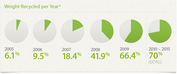 Weight Recycled per Year*. 2005: 6.1%, 2006: 9.5%, 2007: 18.4%, 2008: 41.9%, 2009: 66.4%, 2010-2015: 70%(GOAL)
