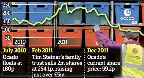 Falls: Ocado shares have plunged to a record low