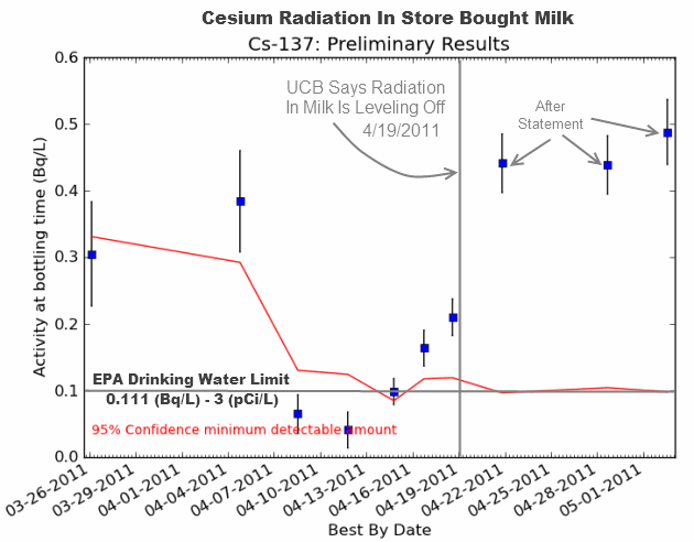 Cesium Radiation Levels In San Francisco Store Bought Milk
