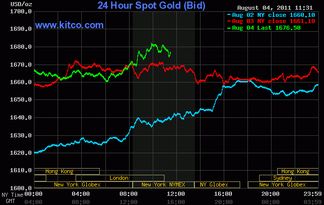 Gold Surges Past $1,680 Per Ounce