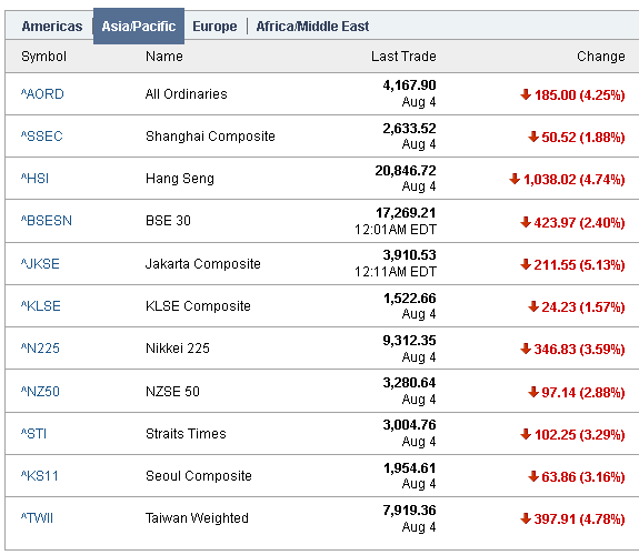 Asia Markets Crash Following Dow's Historic 512 Point Drop Today