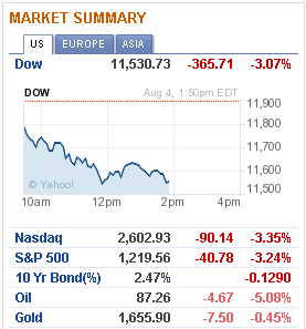 Wall Street Down Over 3% with the DOW down over 365 points