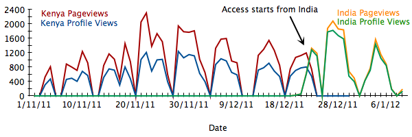 Graph of accesses to Mocality.com from 74.125.63.33