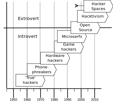 Figure 1: Hacker generations. Source: Modified from Taylor (2005). Hackerspaces added by the author.