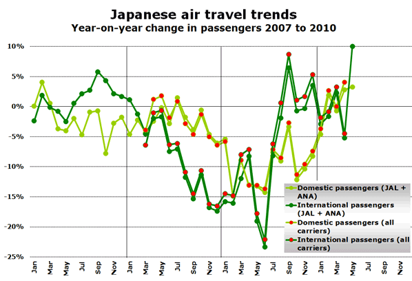 Japanese air travel trends Year-on-year change in passengers 2007 to 2010