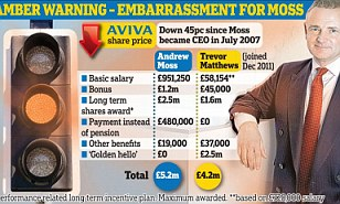 Waiving goodbye: Aviva boss Andrew Moss bowed to pressure yesterday and gave up a 4.8 per cent rise