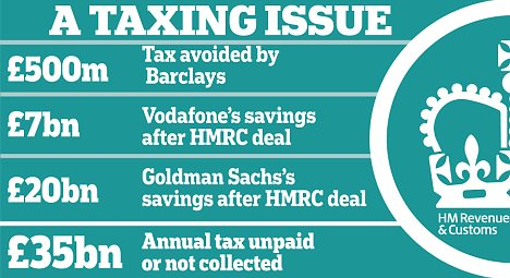 HM Revenue & Customs: A taxing issue
