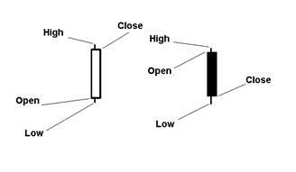 OPEN, HIGH, LOW a CLOSE