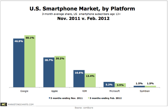 comscore-share-of-smartphone-market-by-platform-nov11-v-feb12-apr12.jpg