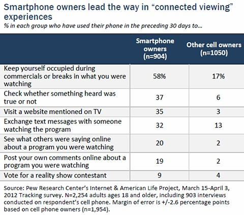 Why use cell phone while watching TV