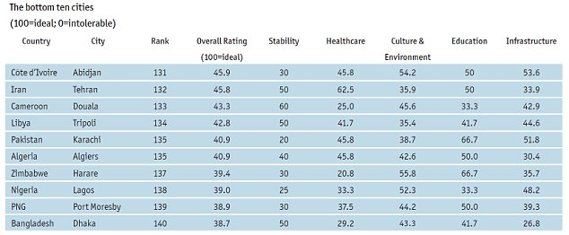 The 10 worst cities to live in, according to the EIU liveability index