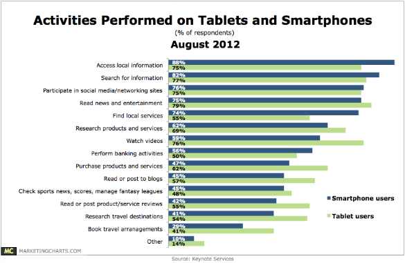 keynote-activities-performed-smartphones-tablets-august2012.png