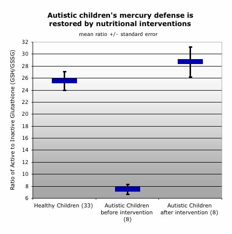 graphic: autistic children's mercury defense is restored by nutritional interventions