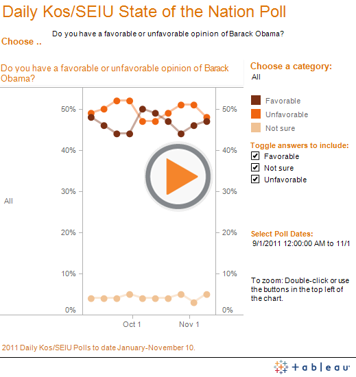 Daily Kos/SEIU State of the Nation Poll