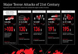 Major Terror Attacks of 21st Century