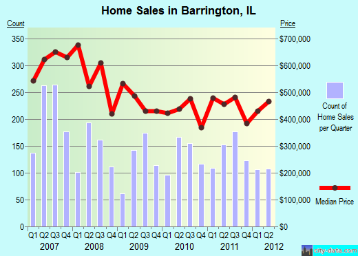 Barrington,IL real estate house value index trend