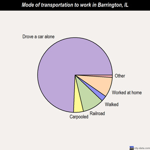 Barrington mode of transportation to work chart