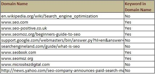 Bing Search Engine, Google Keyword, SEO Tips, Keyword, Keyword in Domain name, Search Engine analysis, SERP