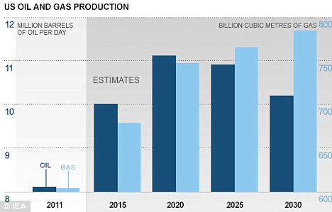 Increase: This graph shows the IEA's estimates for U.S. oil and gas production up to 2030