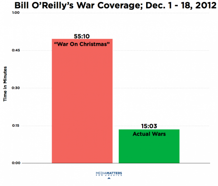 O`Reilly War