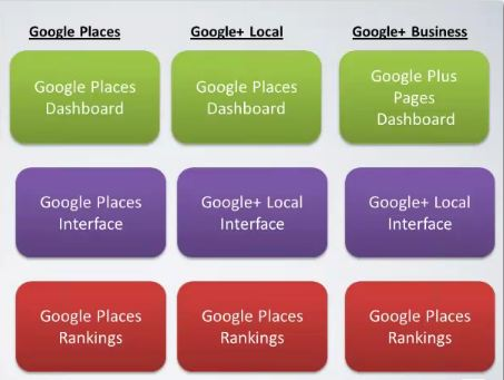 Google + Local Changes
