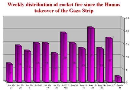Weekly distribution of rocket fire since the Hamas takeover of the Gaza Strip