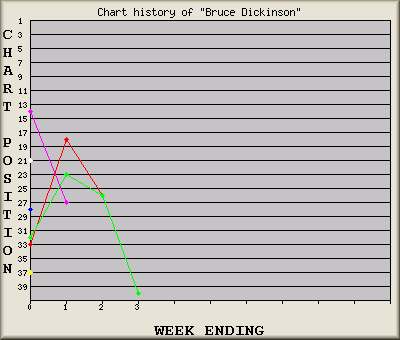 Graph of artists songs