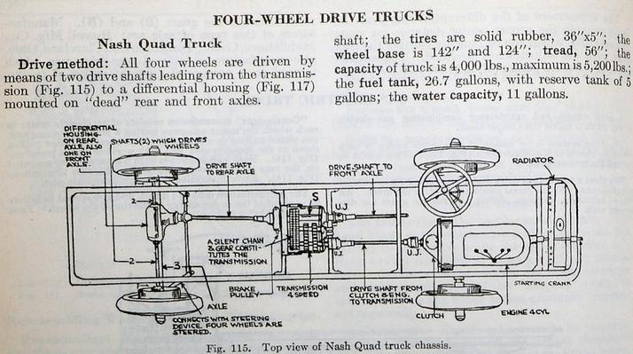 Nash Quad Technical Info - walter linn oshkosh fwd