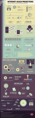 Internet Usage Predictions for 2012 (Infographic)