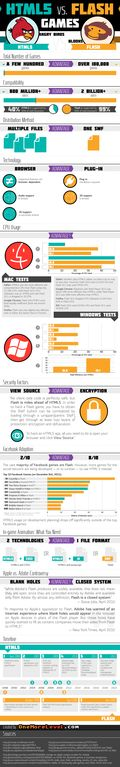 HTML5 vs Flash Games (Infographic)