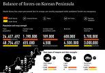 Balance of Forces on Korean Peninsula