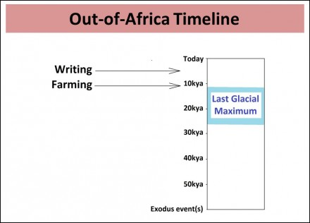 Out Of Africa Timeline