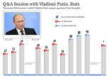 Q&A Session with Vladimir Putin. Stats