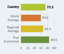 Bar Graphs comparing The Netherlands to other economic country groups