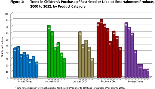 Figure 1. Trend in children's purchase of restricted or labeled entertainment products, 2000 to 2012, by product category. The graph shows the percentage able to purchase, for five categories: R-rated ticket, R-rated DVD, unrated DVD, PAL music CD, and M-rated game.