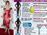 A study found women with smaller waists and shapely bottoms, such as Christina Hendricks, have a longer life