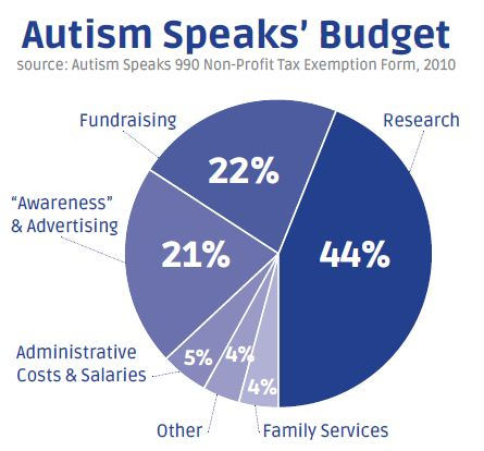 Autism Speaks Budget
