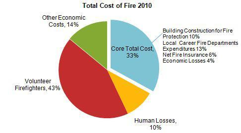 Photo: New report shows the total cost of fire is up 38% from 1980. http://ow.ly/kijby