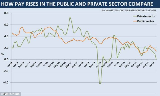 Private sector pay in the first three months of 2013 was unchanged compared to the same time last year while public sector pay was up