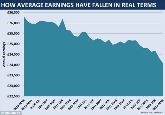 Research by the TUC shows how annual earnings have fallen from £26,310 in March 2010 to £24,076 in March 2013