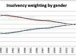 Insolvency: Men (represented by the red line) are expected to be overtaken by women (blue) when it comes to personal insolvency levels this year.