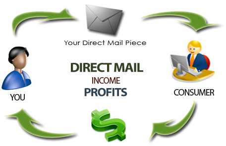 5 Keys to a Profit Pulling Direct Mail Campaign