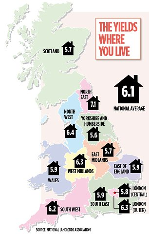 The yields where you live