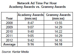 Network Ad Time Per Hour Academy Award vs. Grammy Awards