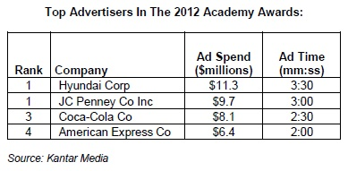 Top Advertisers In the 2012 Academy Awards