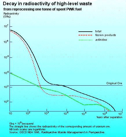 Figure 5 – Radioactive Decay of High-level Waste from Reprocessing One Tonne of Spent Reactor Fuel